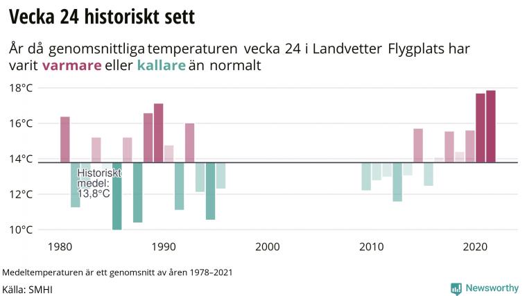 Notera att det saknas temperaturdata för 13 år i den här tidsserien.